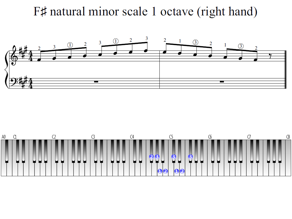 Figure 1. Whole view of the F-sharp natural minor scale 1 octave (right hand)