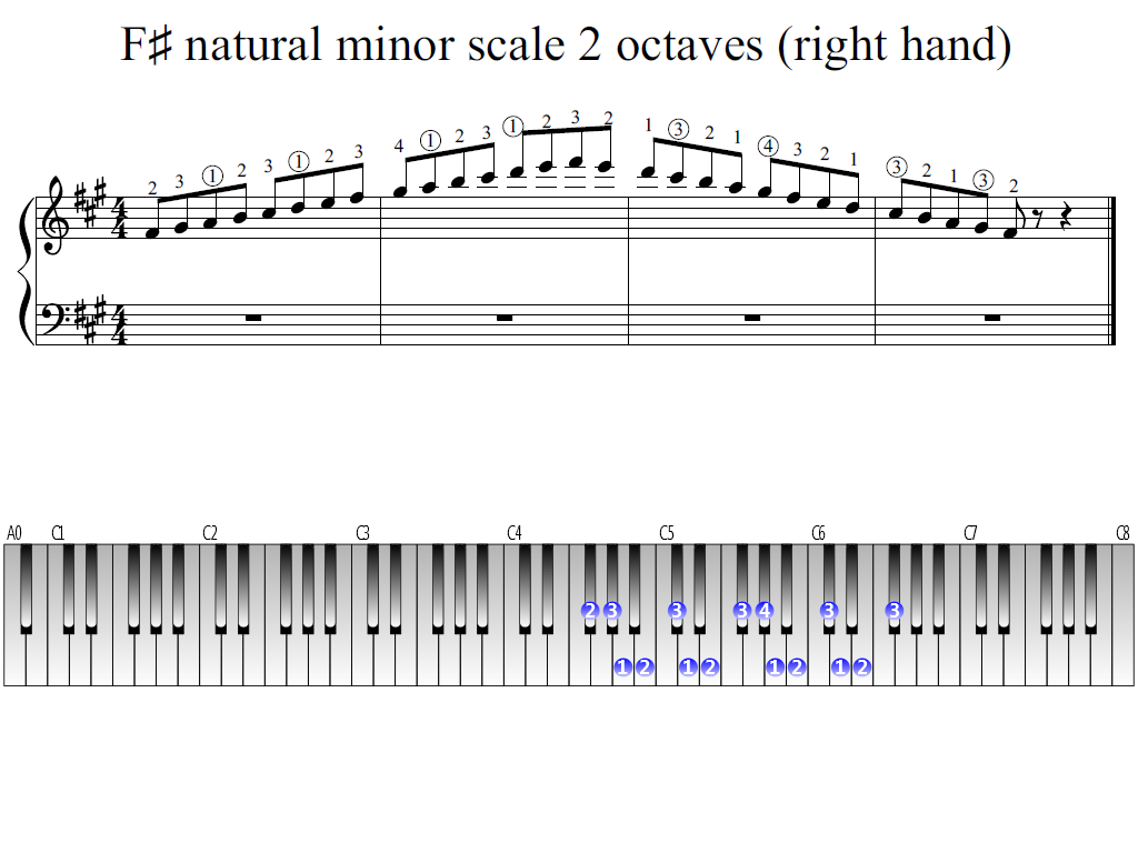 Figure 1. Whole view of the F-sharp natural minor scale 2 octaves (right hand)