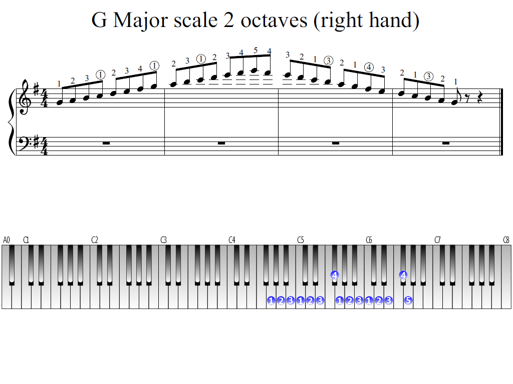 Figure 1. The Whole view of the G Major scale 2 octaves (right hand)