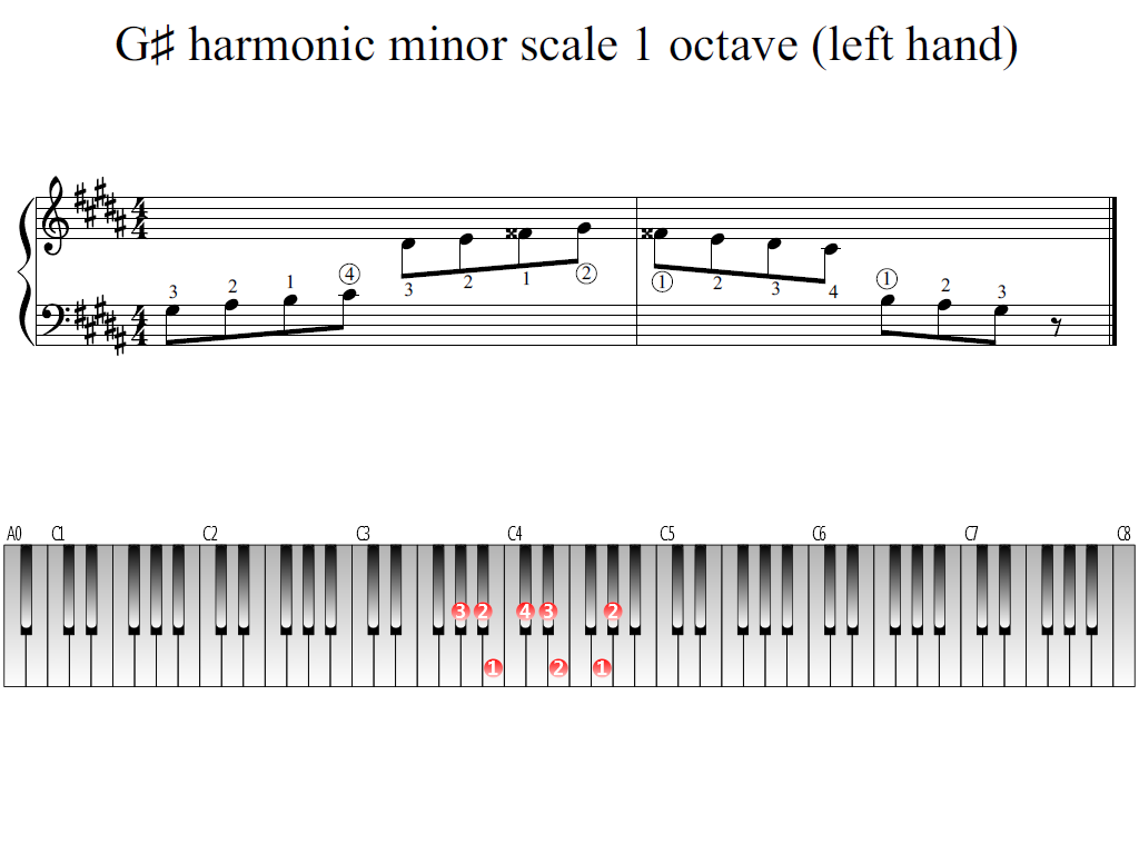 Figure 1. Whole view of the G-sharp harmonic minor scale 1 octave (left hand)
