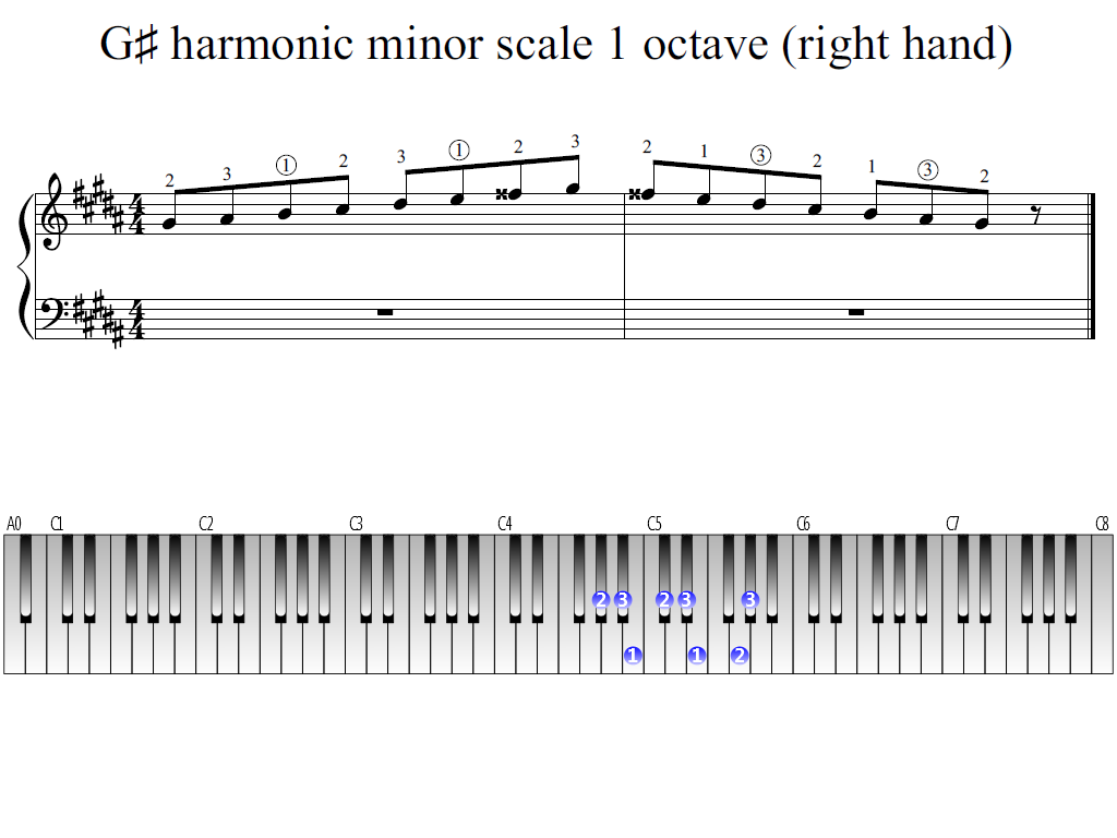 Figure 1. Whole view of the G-sharp harmonic minor scale 1 octave (right hand)