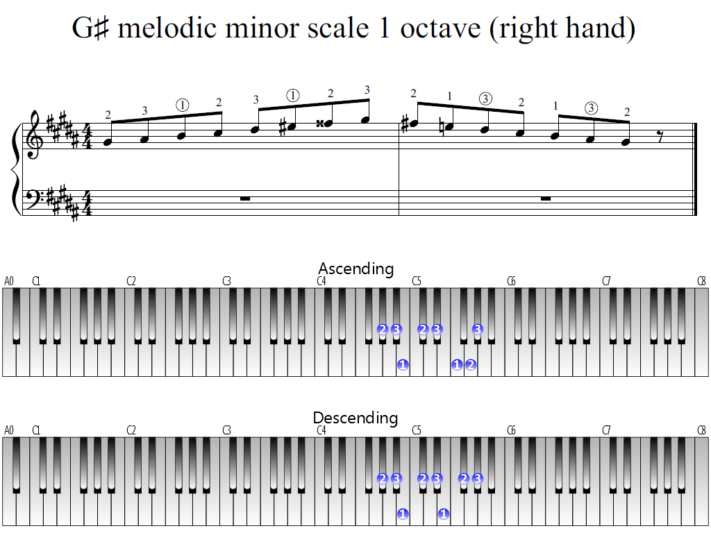 Figure 1. Whole view of the G-sharp melodic minor scale 1 octave (right hand)
