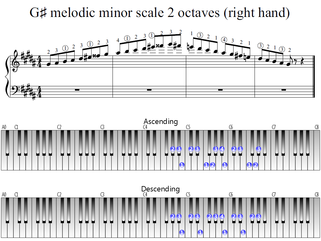 Figure 1. Whole view of the G-sharp melodic minor scale 2 octaves (right hand)