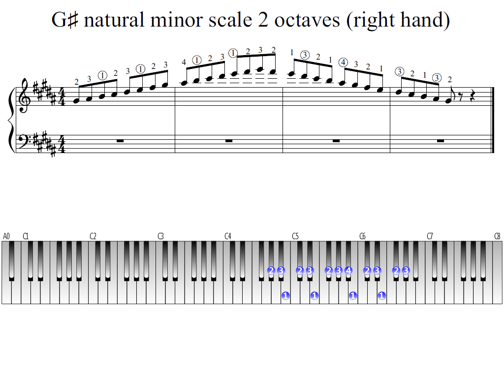Figure 1. Whole view of the G-sharp natural minor scale 2 octaves (right hand)