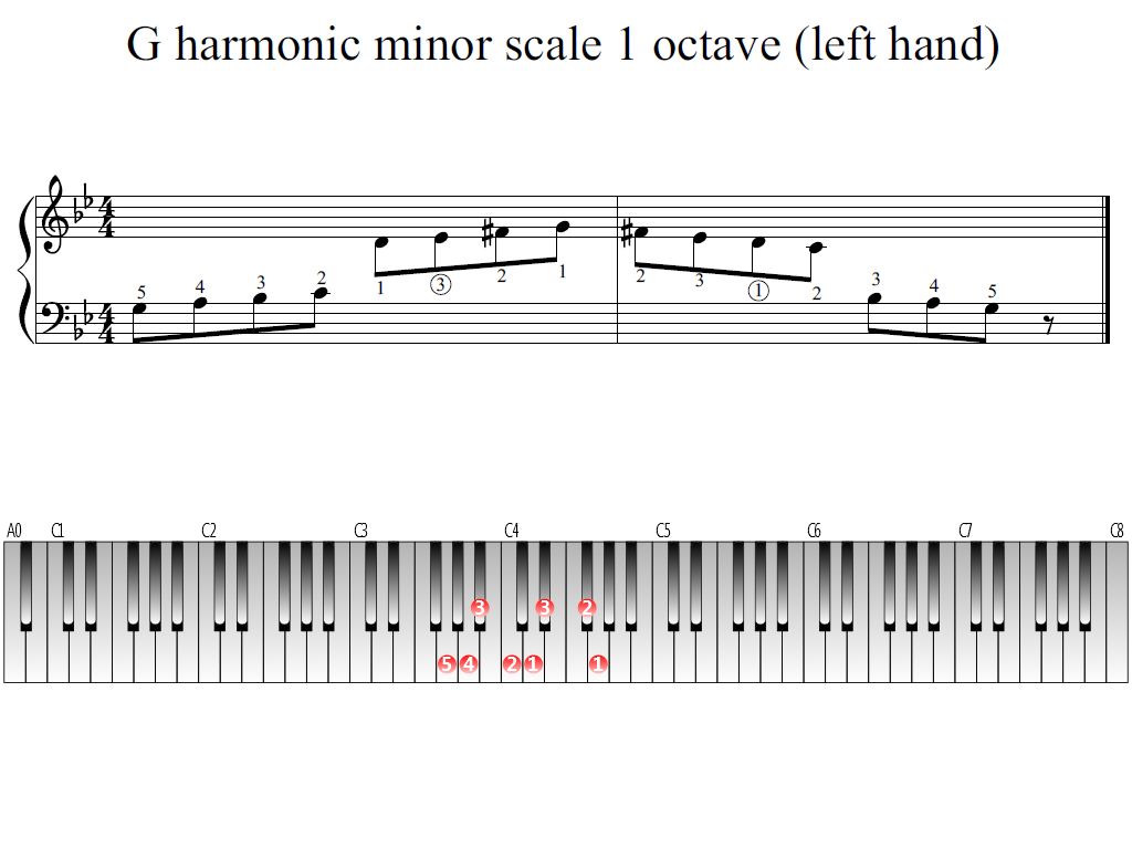 Figure 1. Whole view of the G harmonic minor scale 1 octave (left hand)