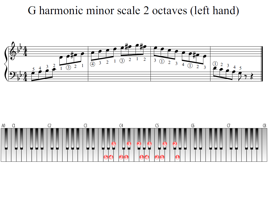 Figure 1. Whole view of the G harmonic minor scale 2 octaves (left hand)