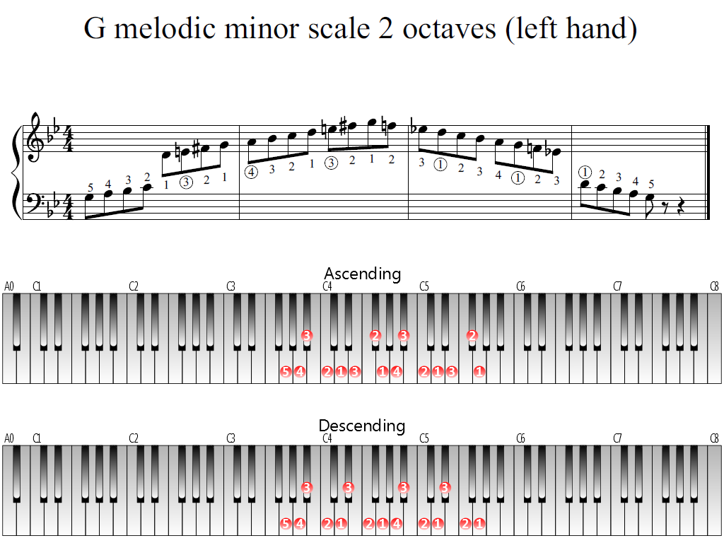 Figure 1. Whole view of the G melodic minor scale 2 octaves (left hand)