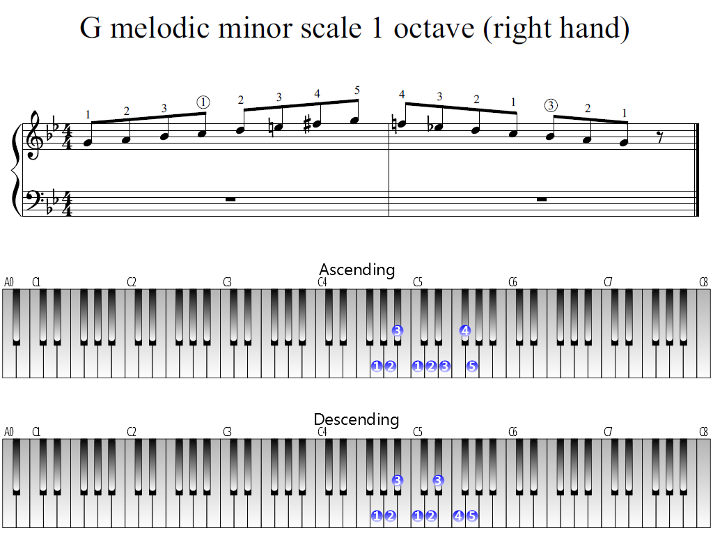 Figure 1. Whole view of the G melodic minor scale 1 octave (right hand)