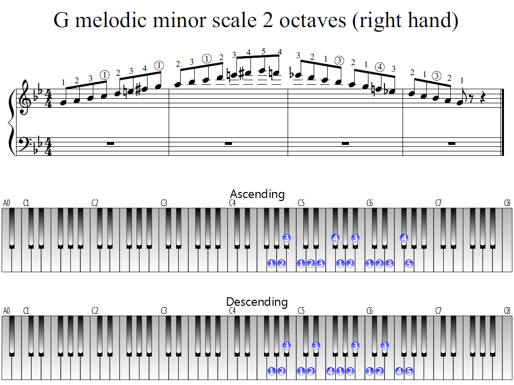 Figure 1. Whole view of the G melodic minor scale 2 octaves (right hand)
