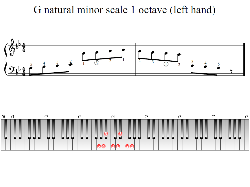 Figure 1. Whole view of the G natural minor scale 1 octave (left hand)