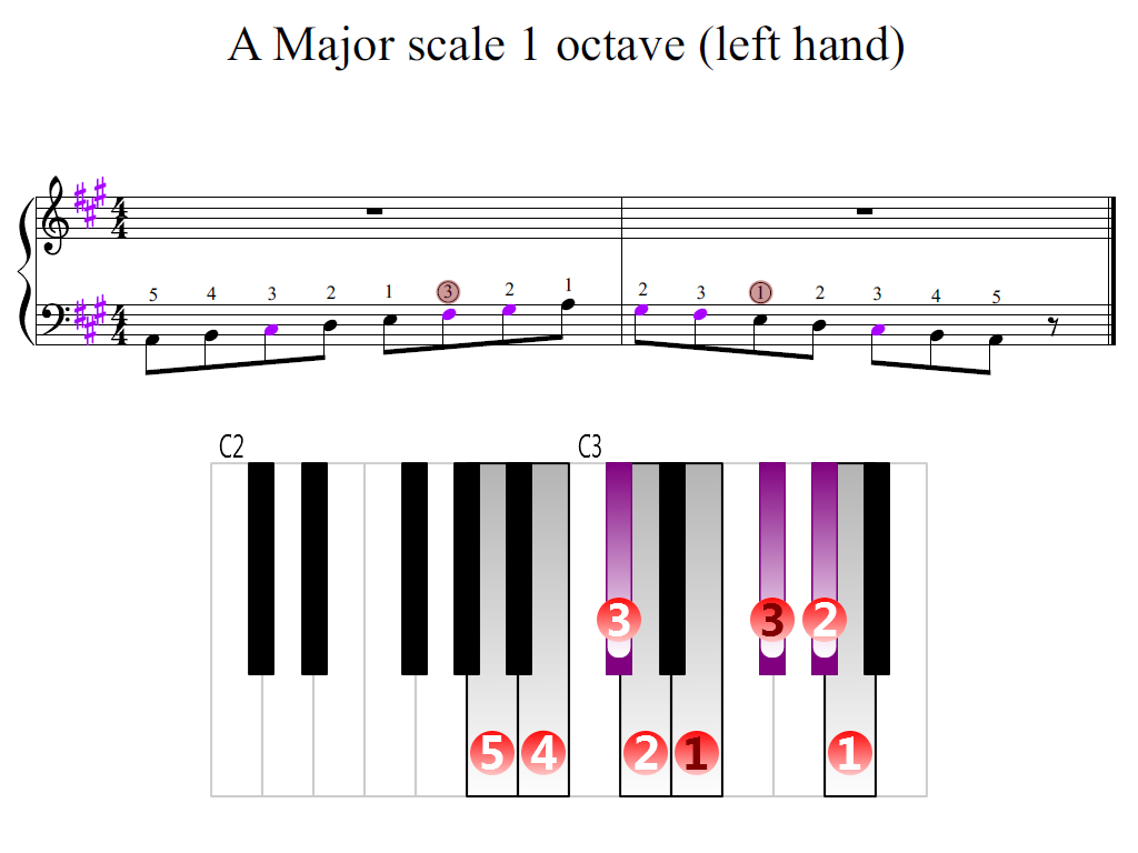 Figure 2. Zoomed keyboard and highlighted point of turning finger (A Major scale 1 octave (left hand))