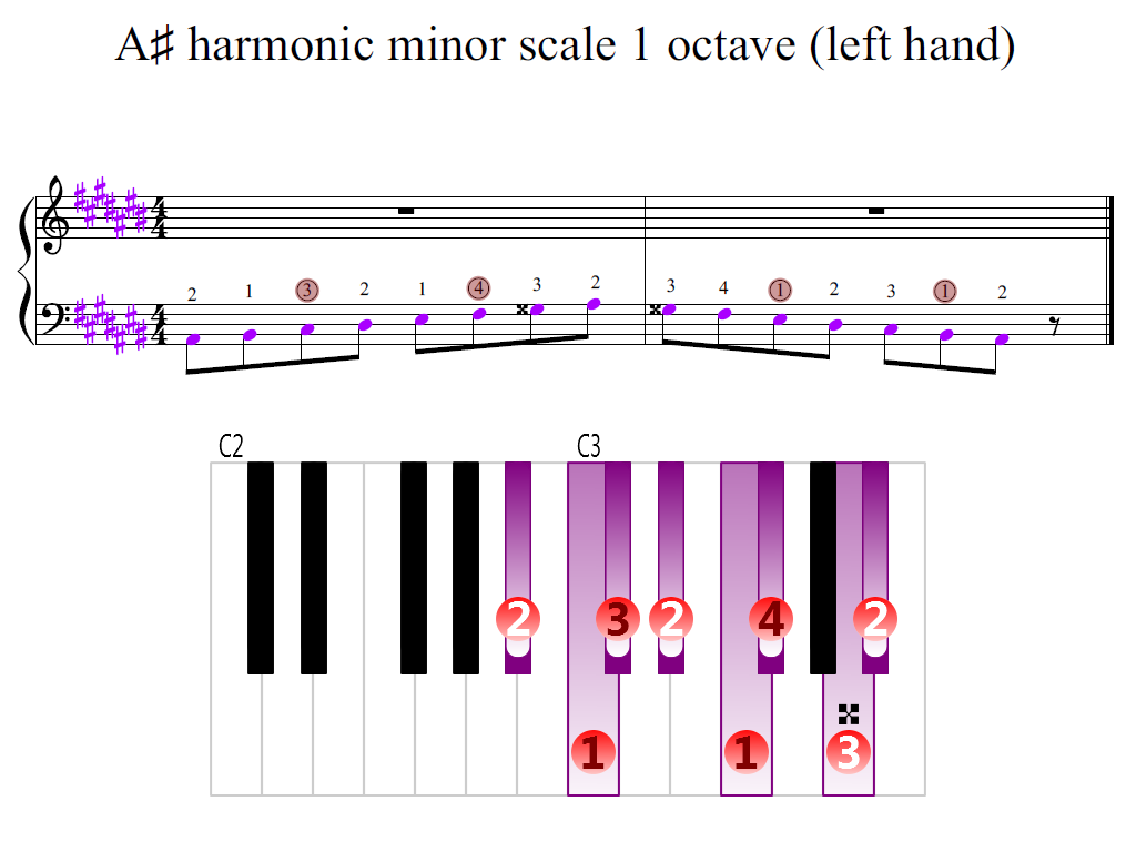 Figure 2. Zoomed keyboard and highlighted point of turning finger (A-sharp harmonic minor scale 1 octave (left hand))