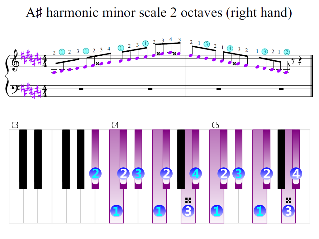 Figure 2. Zoomed keyboard and highlighted point of turning finger (A-sharp harmonic minor scale 2 octaves (right hand))