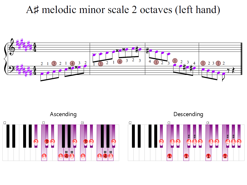 Figure 2. Zoomed keyboard and highlighted point of turning finger (A-sharp melodic minor scale 2 octaves (left hand))