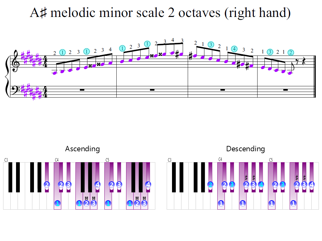 Figure 2. Zoomed keyboard and highlighted point of turning finger (A-sharp melodic minor scale 2 octaves (right hand))