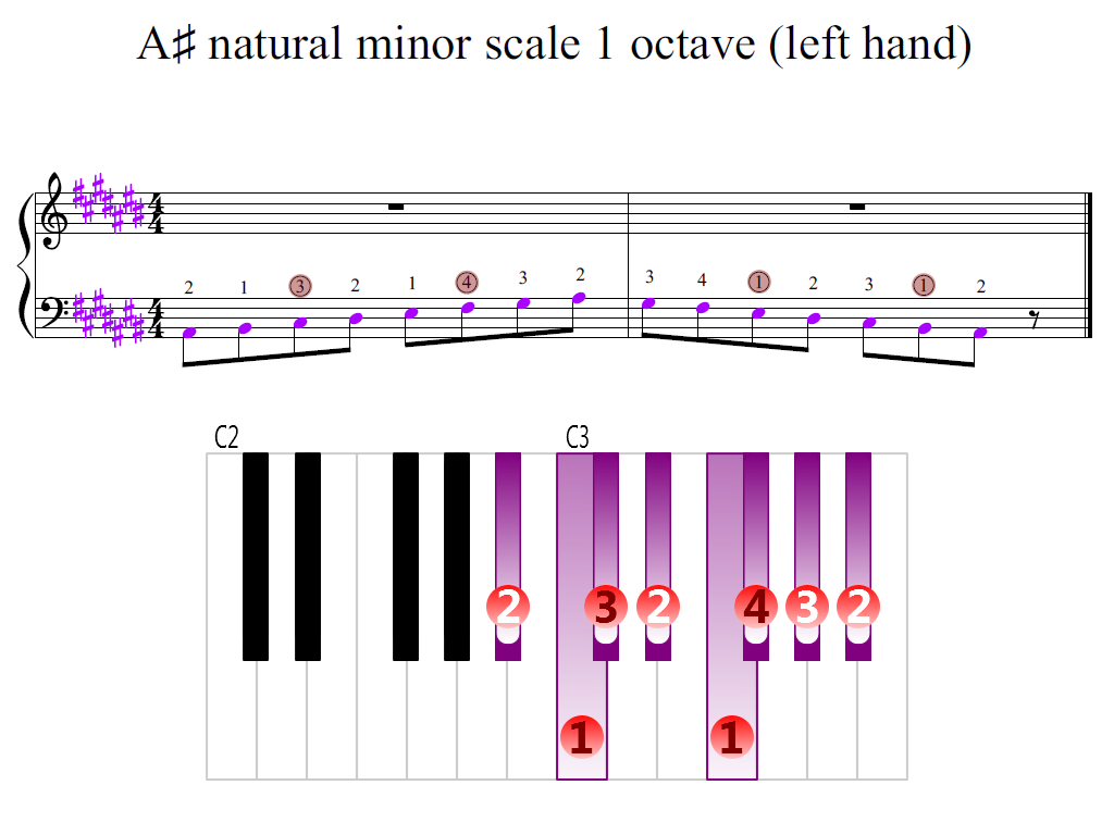 Figure 2. Zoomed keyboard and highlighted point of turning finger (A-sharp natural minor scale 1 octave (left hand))