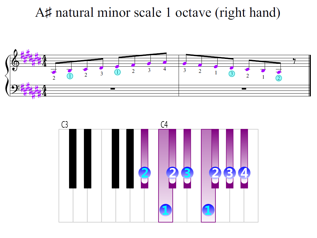 Figure 2. Zoomed keyboard and highlighted point of turning finger (A-sharp natural minor scale 1 octave (right hand))