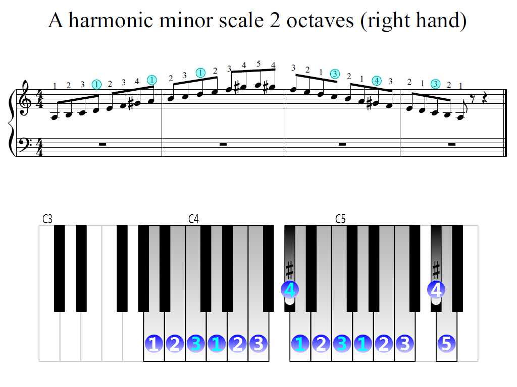 Figure 2. Zoomed keyboard and highlighted point of turning finger (A harmonic minor scale 2 octaves (right hand))