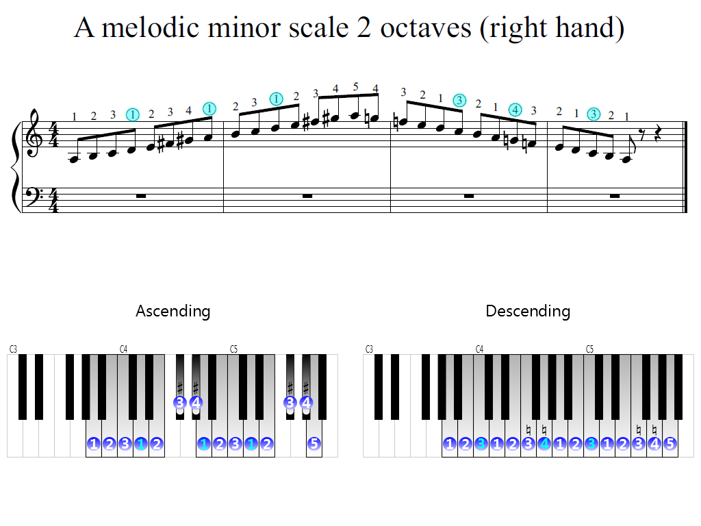 Figure 2. Zoomed keyboard and highlighted point of turning finger (A melodic minor scale 2 octaves (right hand))