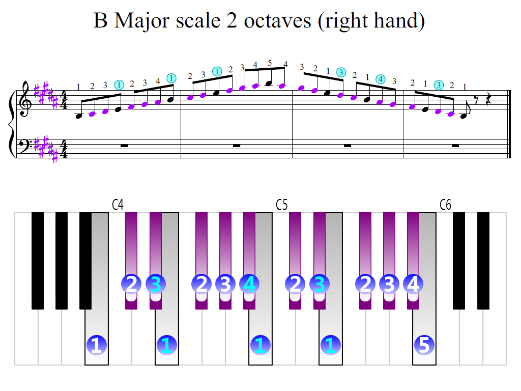 Figure 2. Zoomed keyboard and highlighted point of turning finger (B Major scale 2 octaves (right hand))