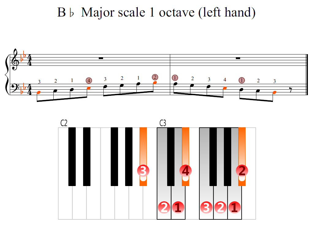 left hand piano scale - photo #15