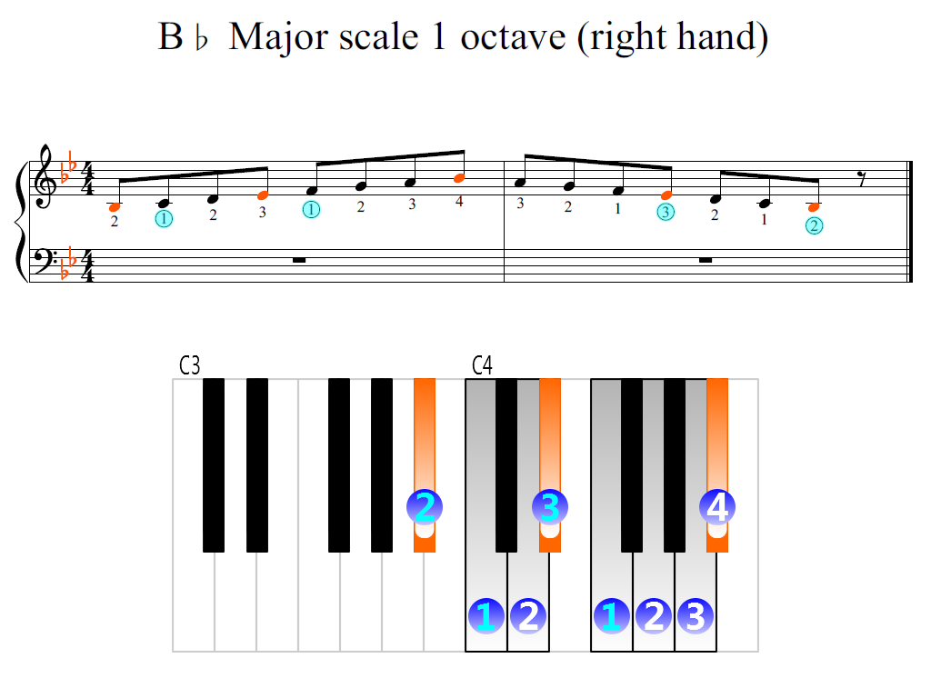 Figure 2. Zoomed keyboard and highlighted point of turning finger (B-flat Major scale 1 octave (right hand))