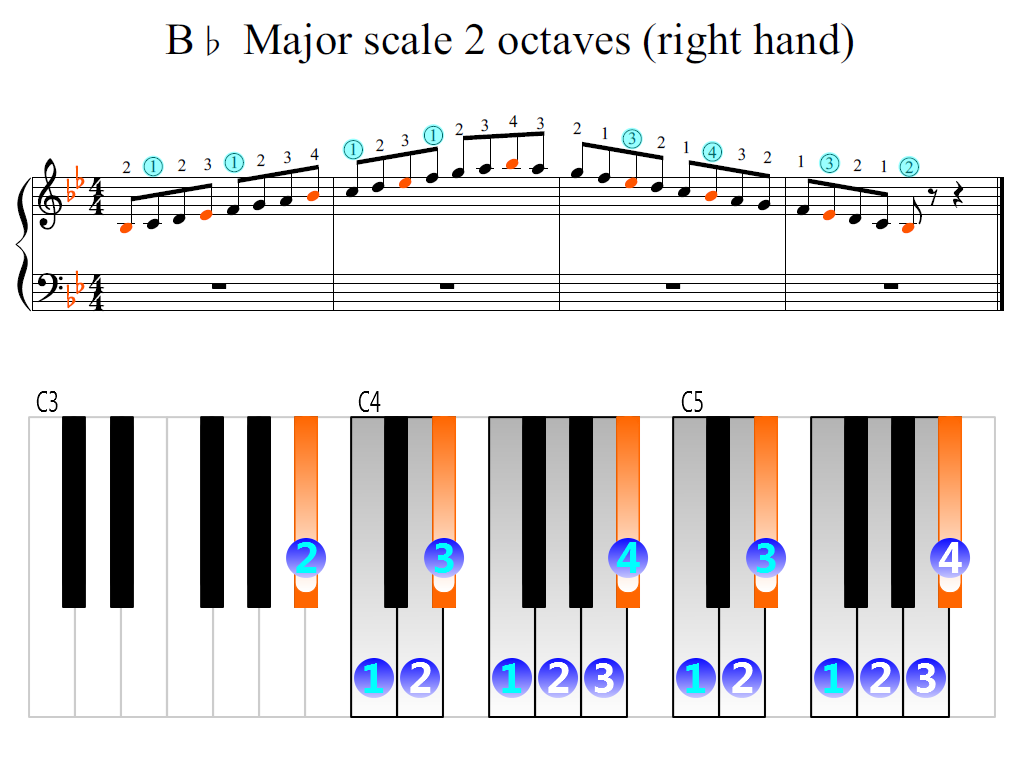 Figure 2. Zoomed keyboard and highlighted point of turning finger (B-flat Major scale 2 octaves (right hand))