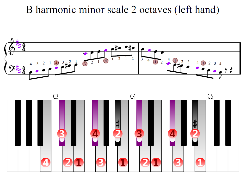 Figure 2. Zoomed keyboard and highlighted point of turning finger (B harmonic minor scale 2 octaves (left hand))