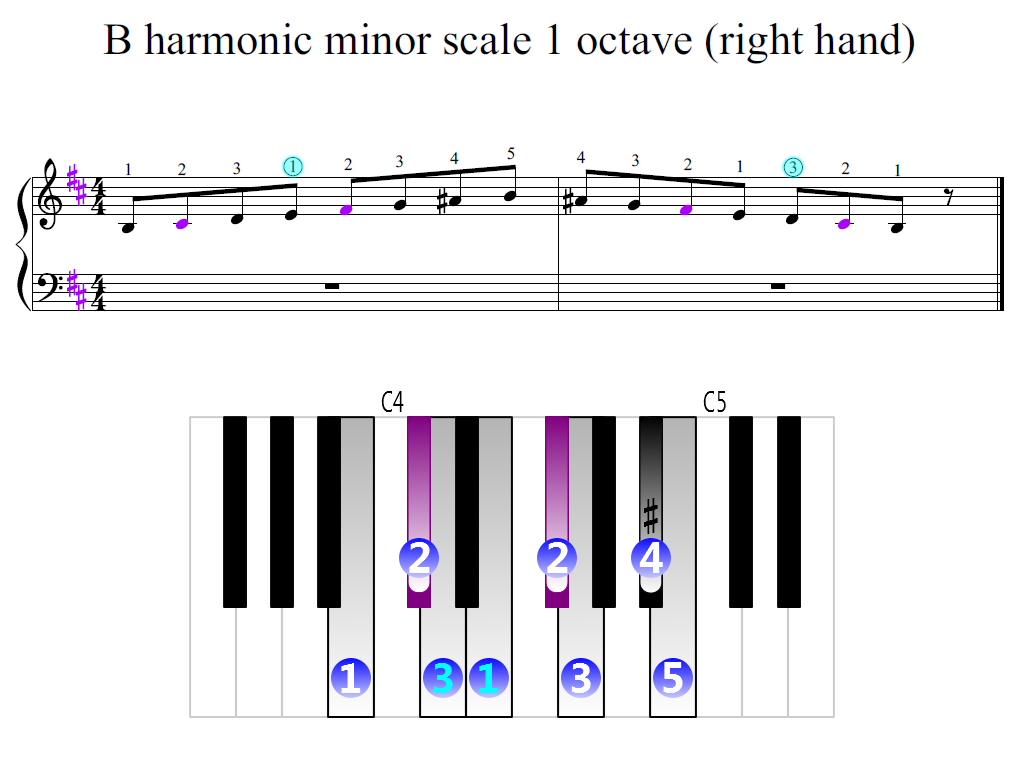 Figure 2. Zoomed keyboard and highlighted point of turning finger (B harmonic minor scale 1 octave (right hand))