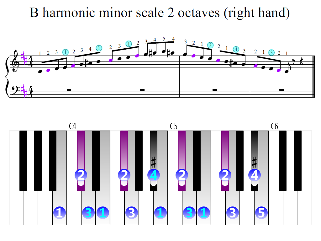 Figure 2. Zoomed keyboard and highlighted point of turning finger (B harmonic minor scale 2 octaves (right hand))