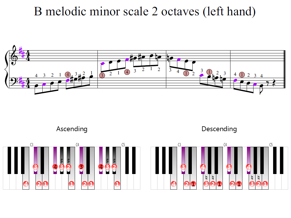 Figure 2. Zoomed keyboard and highlighted point of turning finger (B melodic minor scale 2 octaves (left hand))