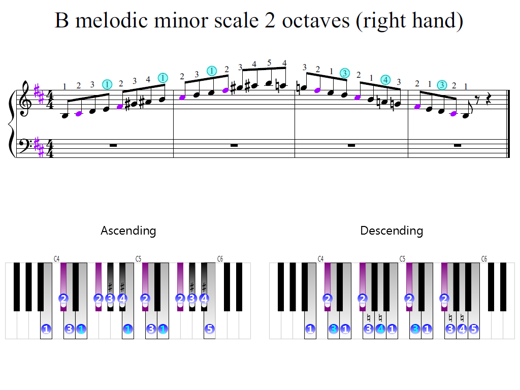 Figure 2. Zoomed keyboard and highlighted point of turning finger (B melodic minor scale 2 octaves (right hand))