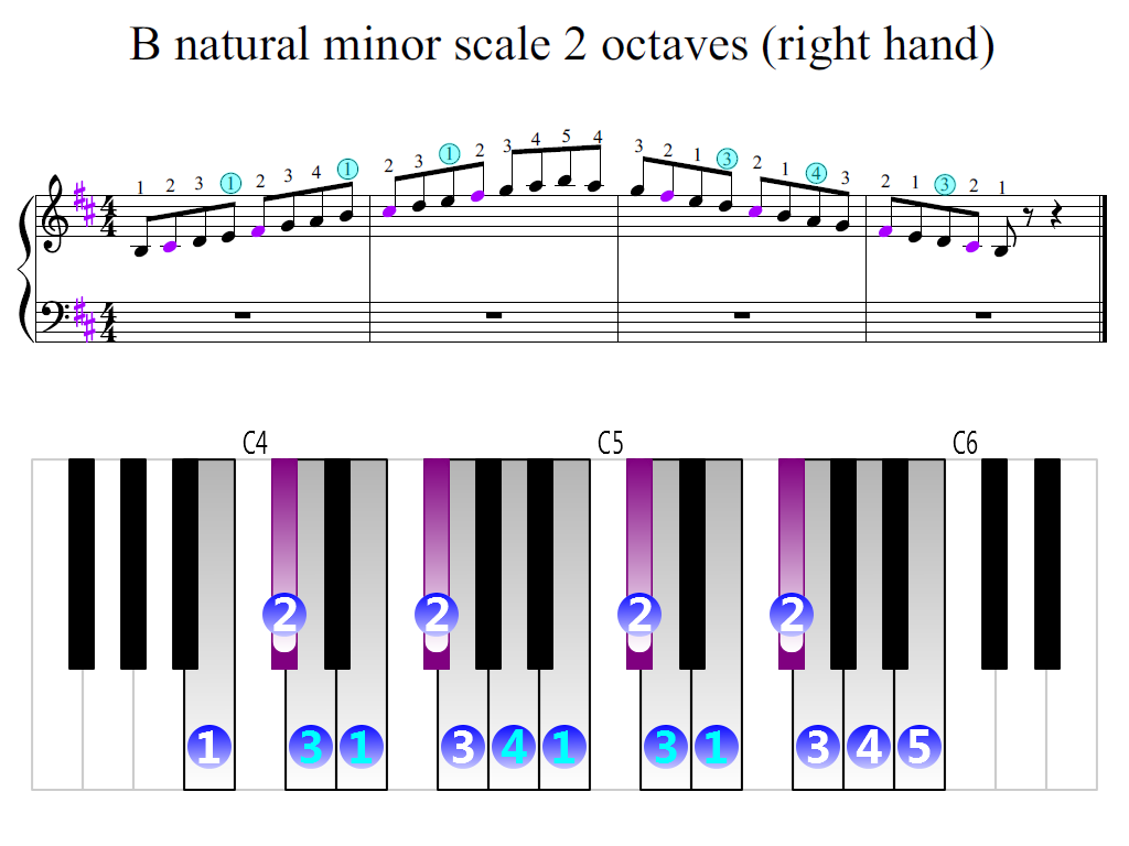 Figure 2. Zoomed keyboard and highlighted point of turning finger (B natural minor scale 2 octaves (right hand))