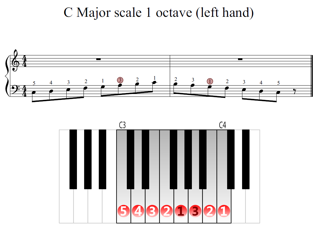 Figure 2. Zoomed keyboard and highlighted point of turning finger (C Major scale 1 octave (left hand))