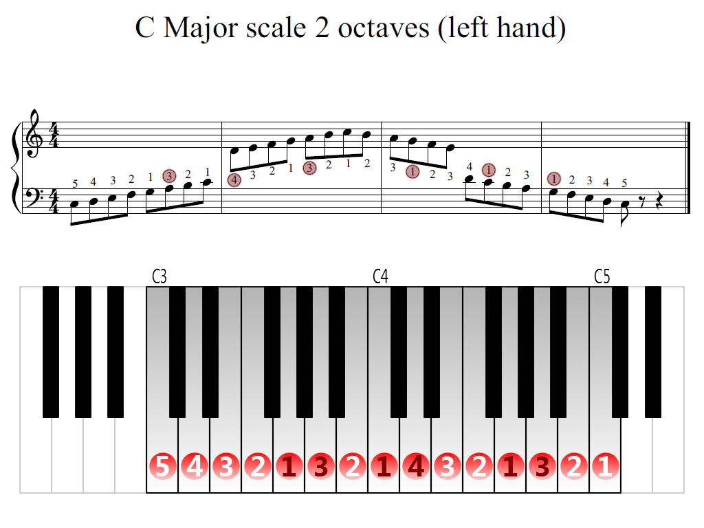 Figure 2. Zoomed keyboard and highlighted point of turning finger (C Major scale 2 octaves (left hand))