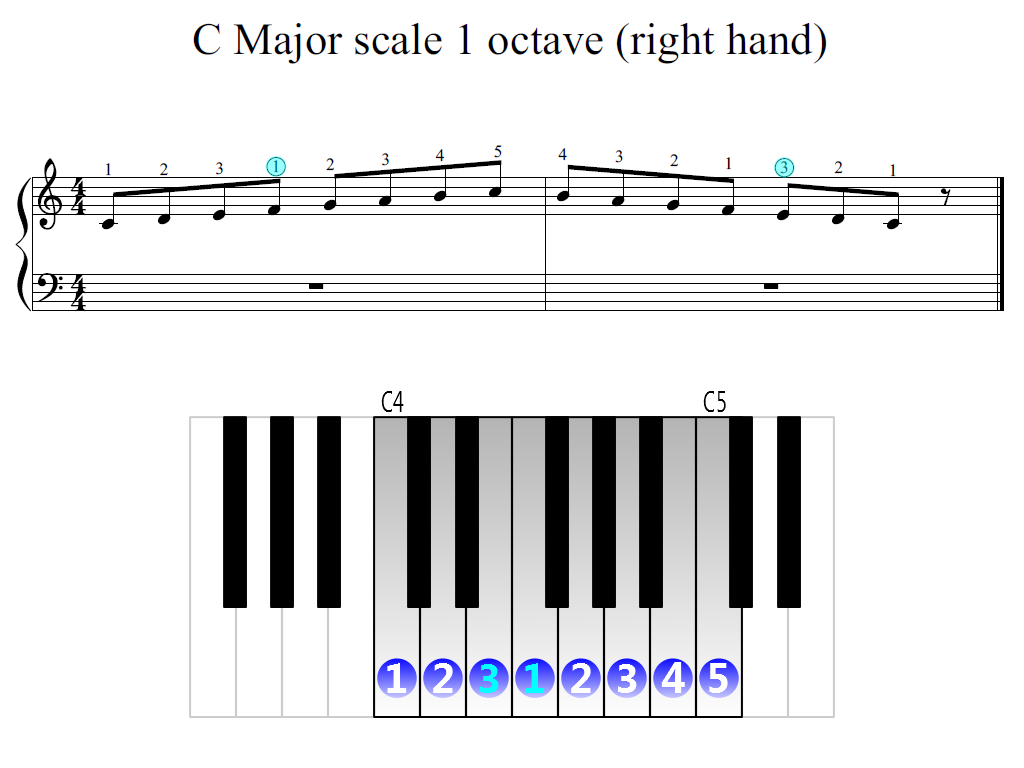 Figure 2. Zoomed keyboard and highlighted point of turning finger (C Major scale 1 octave (right hand))