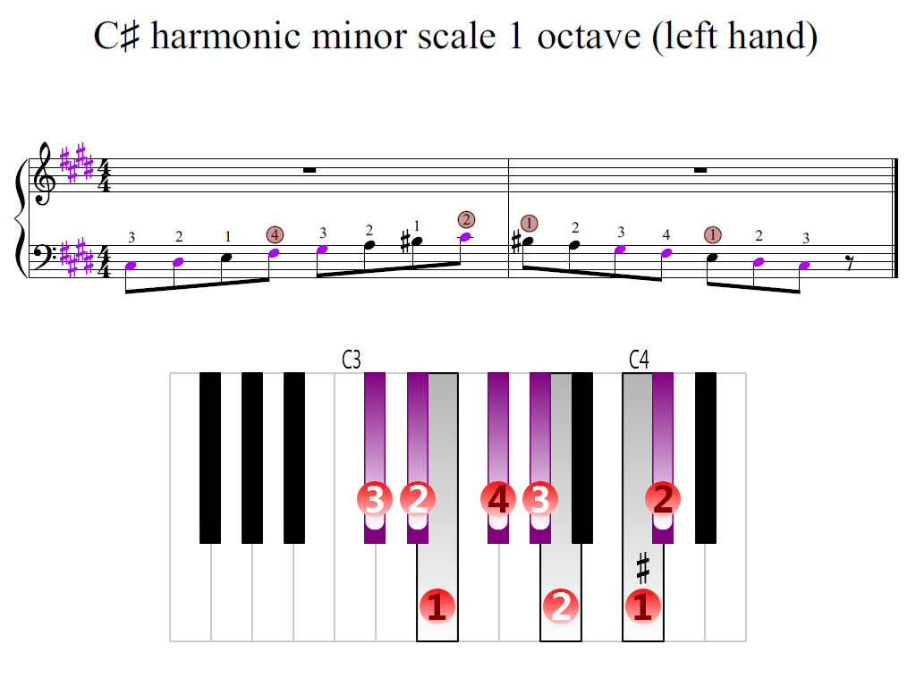 Figure 2. Zoomed keyboard and highlighted point of turning finger (C-sharp harmonic minor scale 1 octave (left hand))