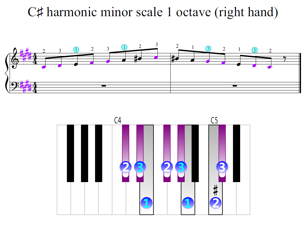 Figure 2. Zoomed keyboard and highlighted point of turning finger (C-sharp harmonic minor scale 1 octave (right hand))