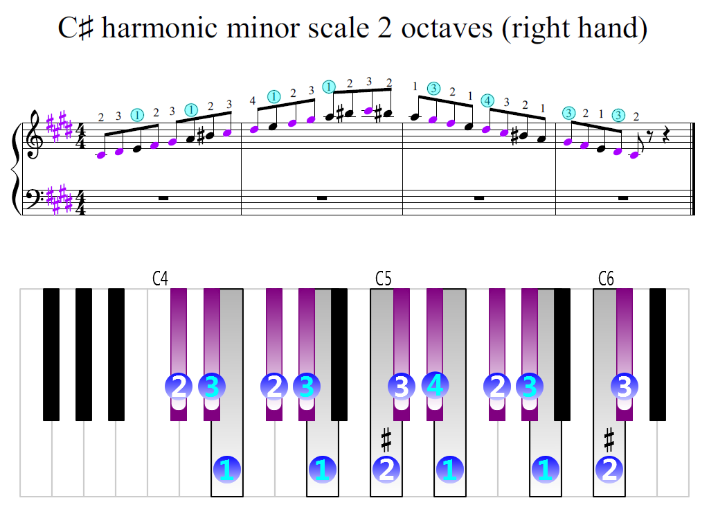 Figure 2. Zoomed keyboard and highlighted point of turning finger (C-sharp harmonic minor scale 2 octaves (right hand))