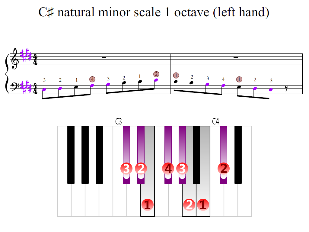 Figure 2. Zoomed keyboard and highlighted point of turning finger (C-sharp natural minor scale 1 octave (left hand))