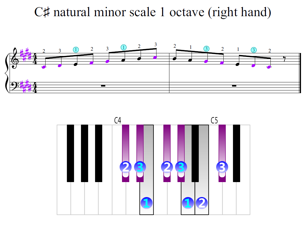 Figure 2. Zoomed keyboard and highlighted point of turning finger (C-sharp natural minor scale 1 octave (right hand))