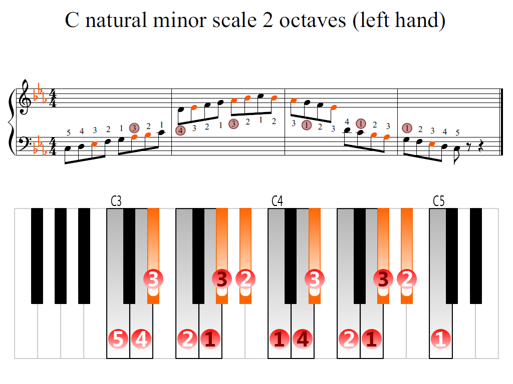 Figure 2. Zoomed keyboard and highlighted point of turning finger (C natural minor scale 2 octaves (left hand))