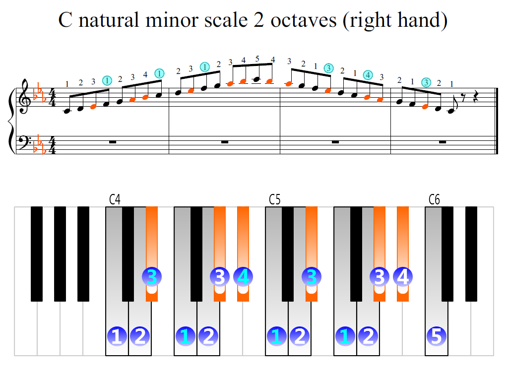 Figure 2. Zoomed keyboard and highlighted point of turning finger (C natural minor scale 2 octaves (right hand))