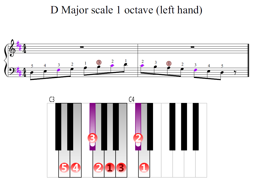 Figure 2. Zoomed keyboard and highlighted point of turning finger (D Major scale 1 octave (left hand))