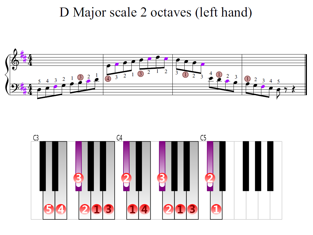 Figure 2. Zoomed keyboard and highlighted point of turning finger (D Major scale 2 octaves (left  hand))