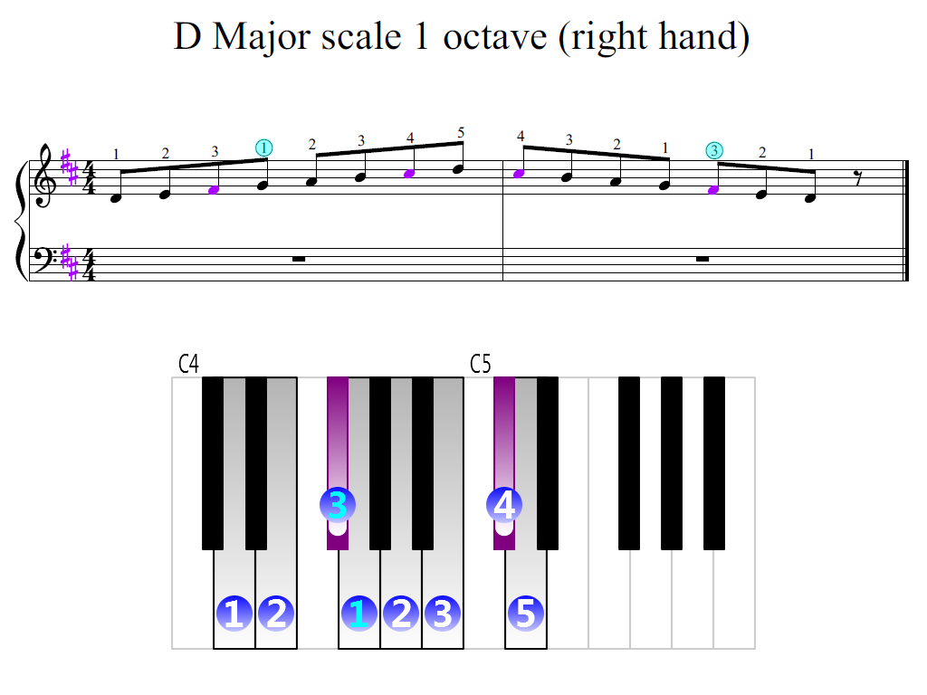 Figure 2. Zoomed keyboard and highlighted point of turning finger (D Major scale 1 octave (right hand))