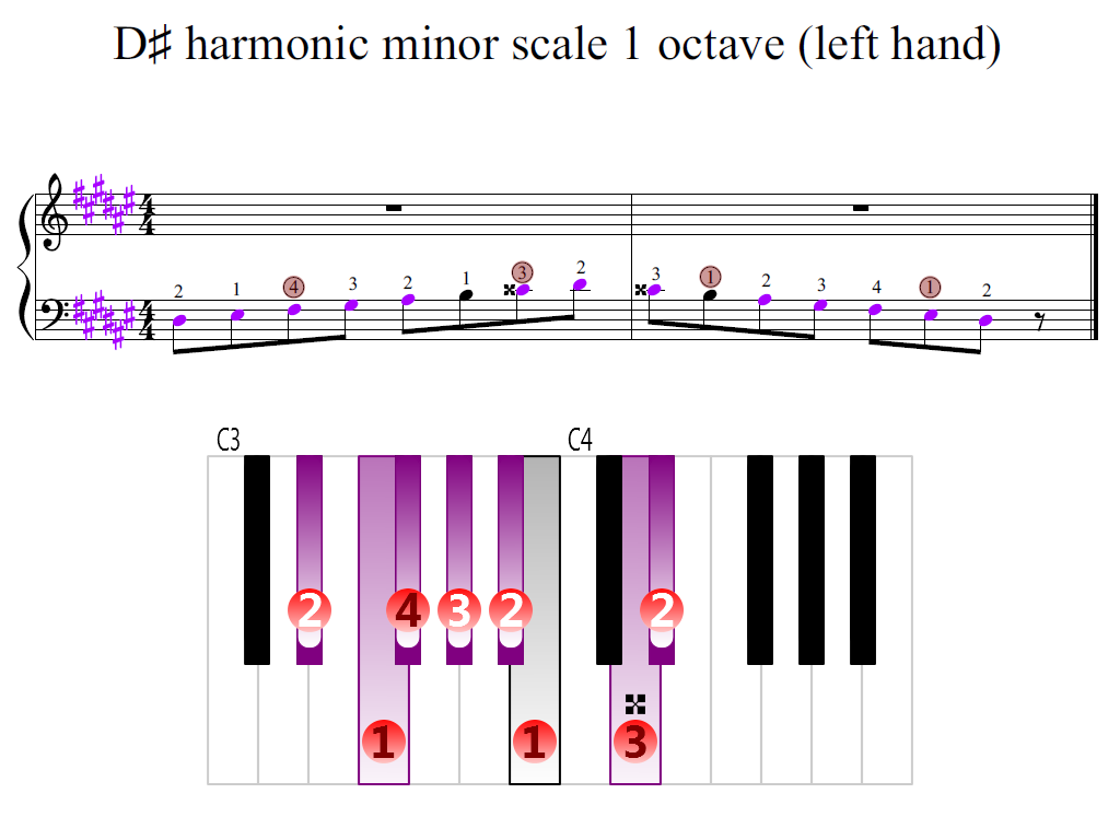 Figure 2. Zoomed keyboard and highlighted point of turning finger (D-sharp harmonic minor scale 1 octave (left hand))