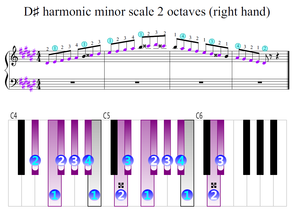 Figure 2. Zoomed keyboard and highlighted point of turning finger (D-sharp harmonic minor scale 2 octaves (right hand))