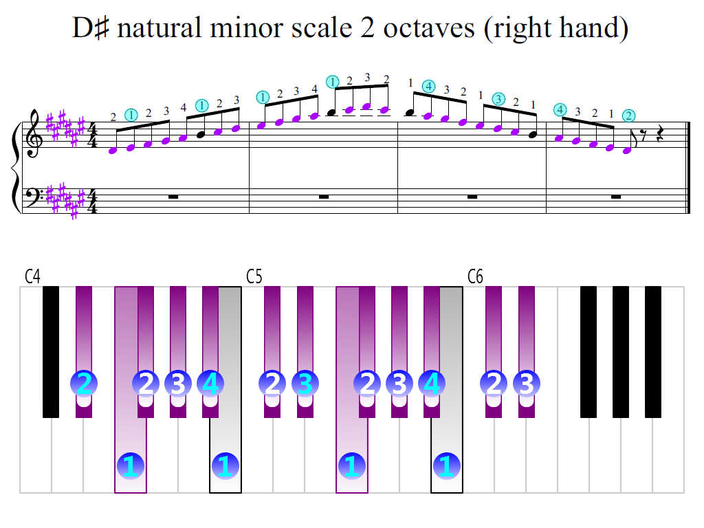Figure 2. Zoomed keyboard and highlighted point of turning finger (D-sharp natural minor scale 2 octaves (right hand))