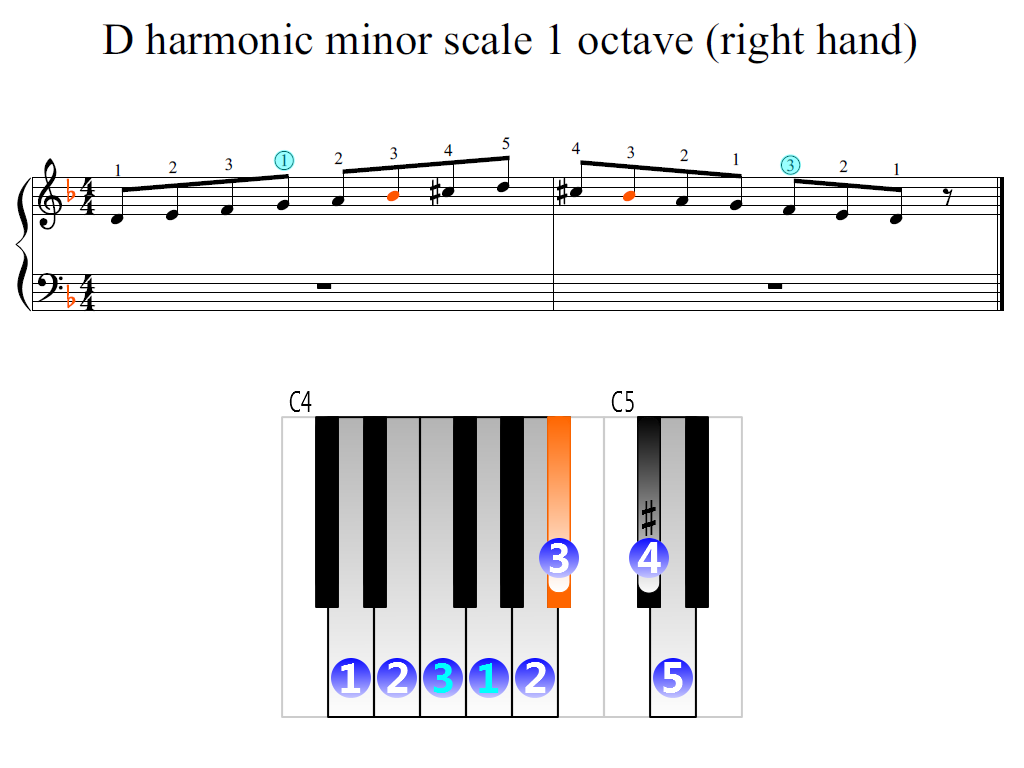 Figure 2. Zoomed keyboard and highlighted point of turning finger (D harmonic minor scale 1 octave (right hand))
